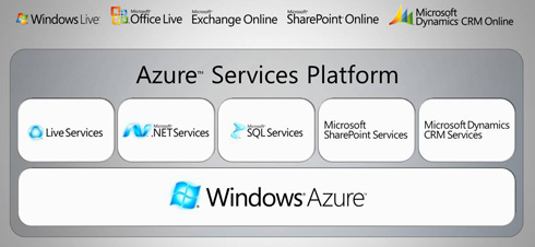 Microsoft SharePoint Services and Windows Azure