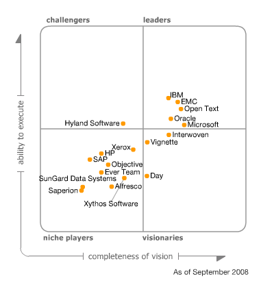 Gartner Magic Quadrant for ECM 2008