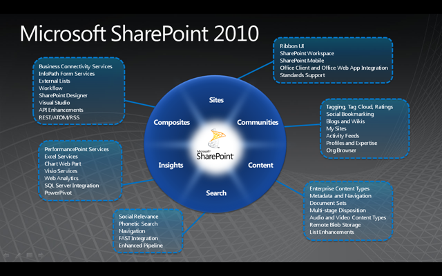 SharePoint 2010: The New Pie Chart