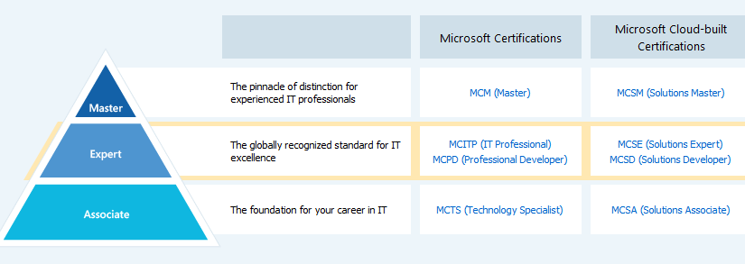 Looking Back to the New Wave of Microsoft Certifications