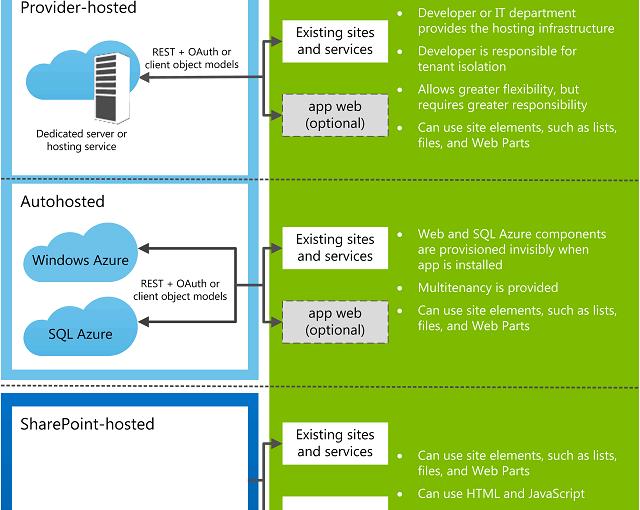 Las Apps de SharePoint 2013 (II): La infraestructura
