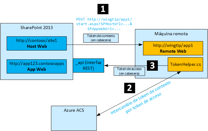 Modelo de apps en detalle (II): Las piezas